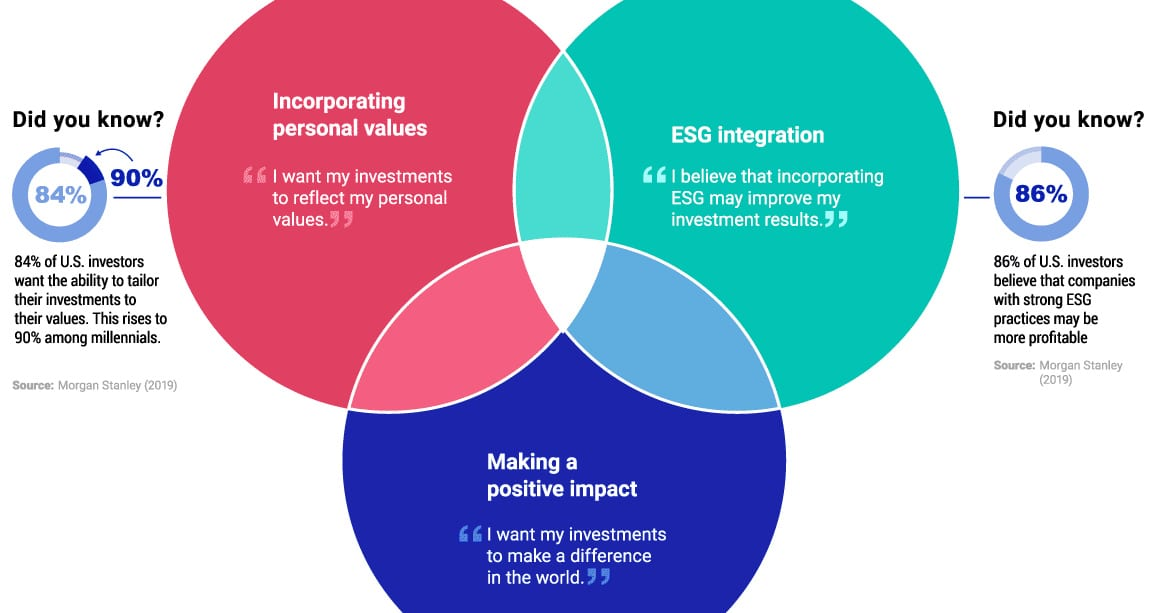ESG Investing: Finding Your Motivation